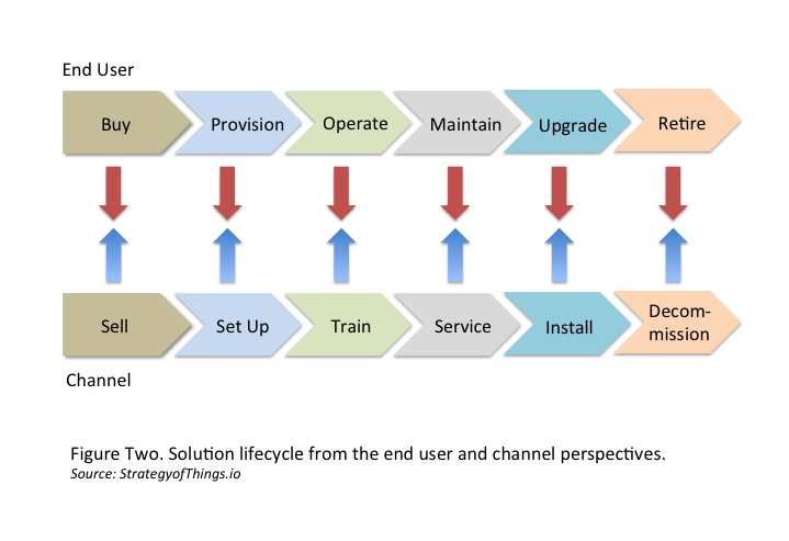 IoT product managers must analyze product-market fit over the IoT solution's entire lifecycle - from sales to retirement