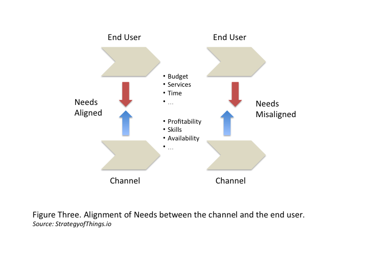 When there is misalignment between the end user and the channel, channel conflict ensues and there is slow adoption of the IoT solution.