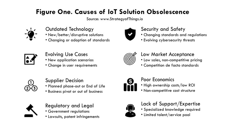 figure one - Causes of IoT technology obsolescence in future-proofing