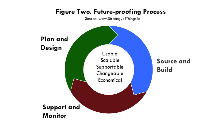 IoT infrastructure future-proofing consists of three steps - plan and design, source and build, support and monitor
