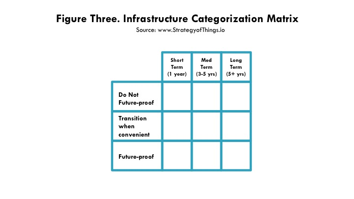 Figure 3 - categorize your IoT infrastructure into one of nine categories for future-proofing