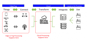 Fog architecture vs cloud architecture in IoT.