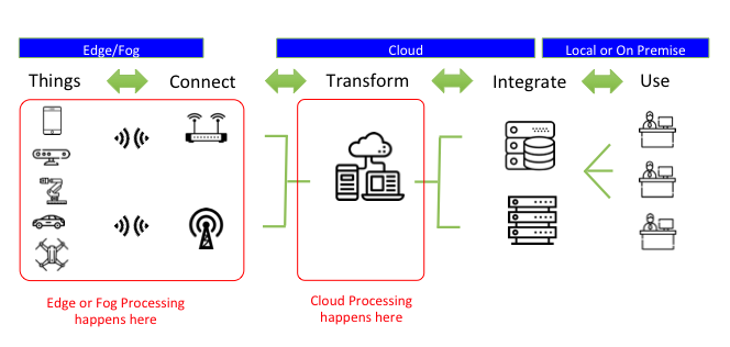 Fog architecture vs cloud architecture in IoT.