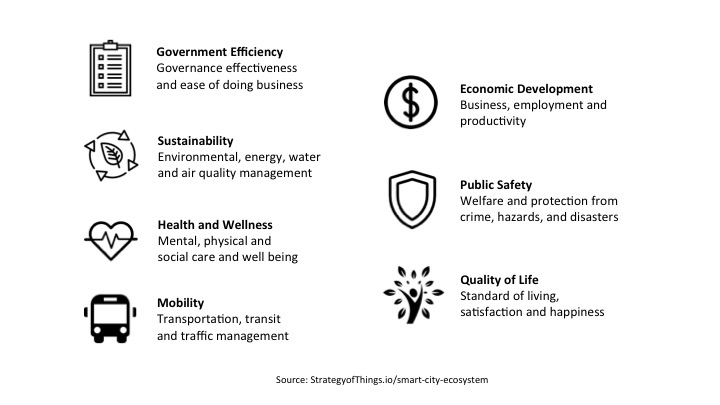 Smart City Ecosystem Outcomes