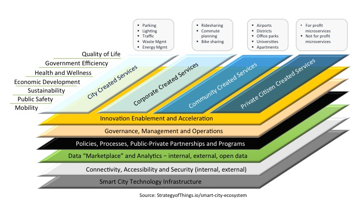 Strategy of Things Smart City Ecosystem Framework