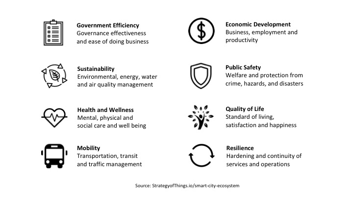 The eight smart city civic outcomes - government efficiency, sustainability, health and wellness, mobility, economic development, public safety, quality of life, resilience