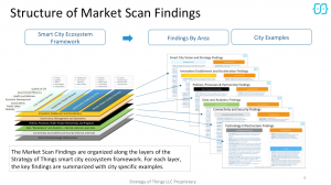 Smart Cities Market Scan Report Structure