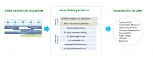 Smart building - smart city touchpoints