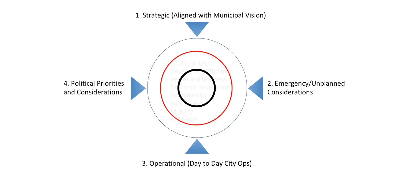 The four civic dimensions. Smart city and smart building benefits are evaluated against these four civic dimensions - strategic, resilience/unplanned, operational and political