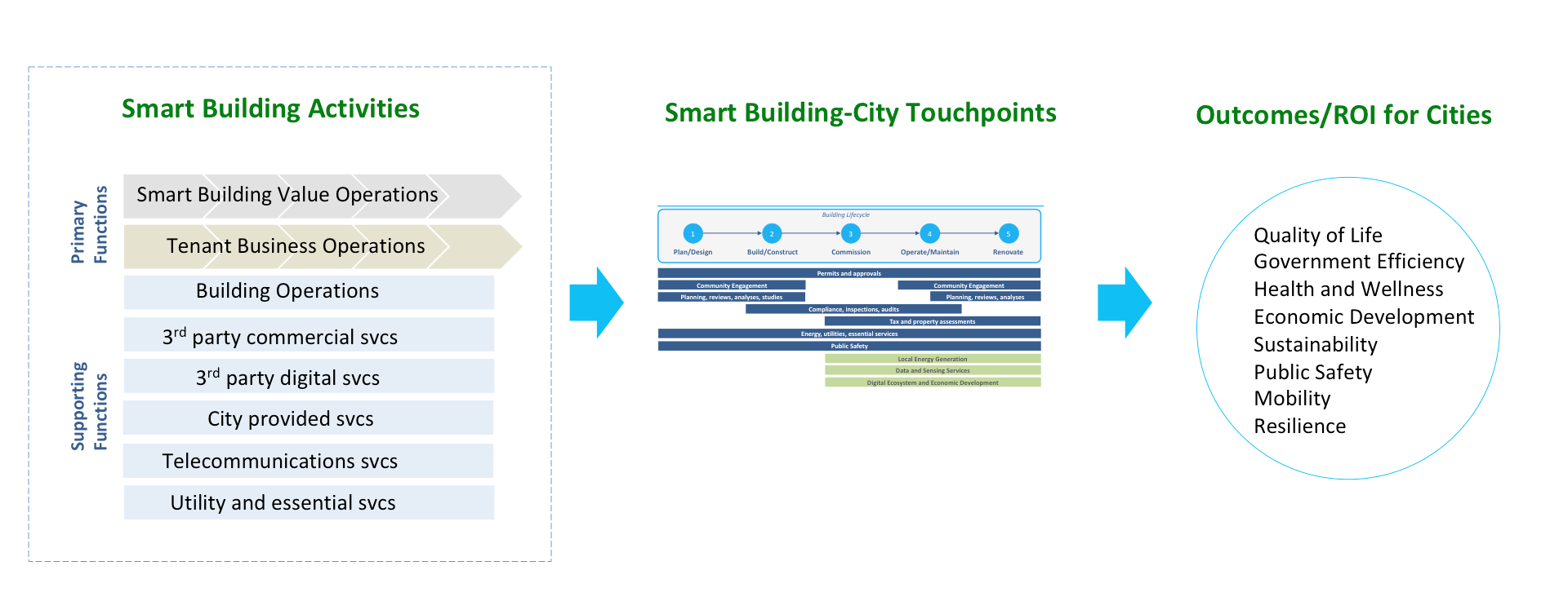 smart buildings translation of value to smart cities