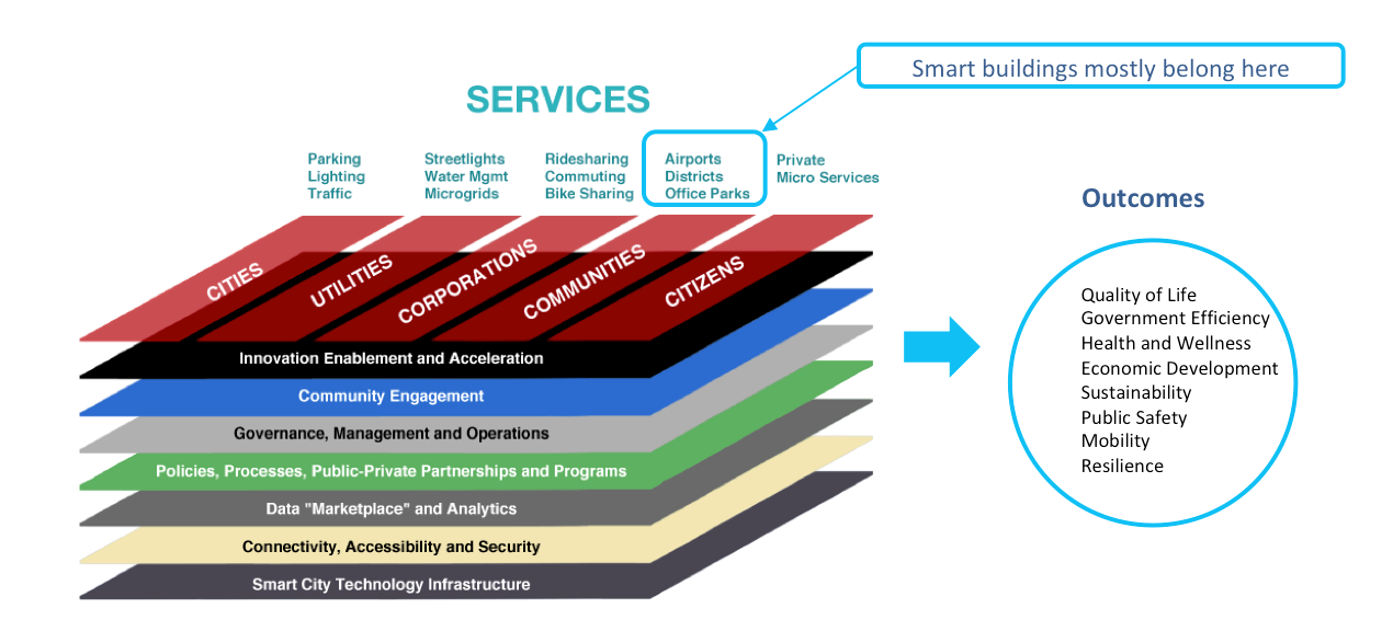 The Strategy of Things Smart City Ecosystem Framework. Smart buildings are represented in the communities and is a co-creator of the smart city.