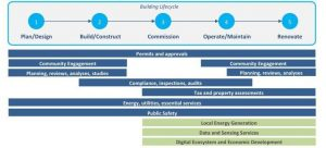 The smart city and smart building intersect at select touch points over the smart building lifecycle