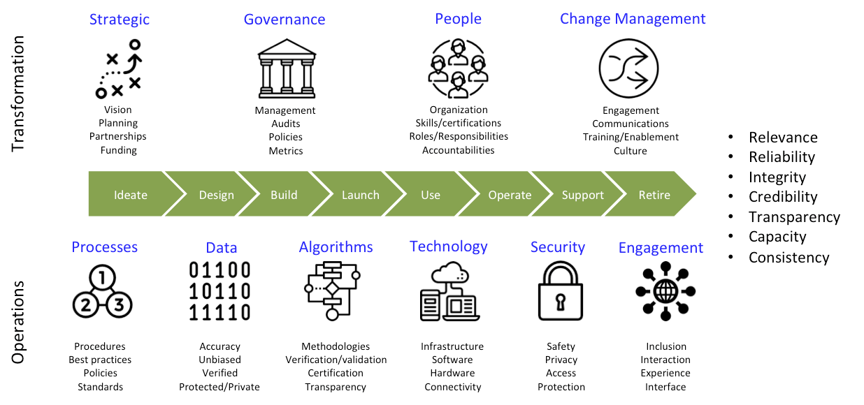 Strategy of Things Smart City trust model