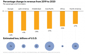 Figure 5: Changes in Airline Revenue from 2019-2020. Source: Monica Serrano, NG Staff, https://www.nationalgeographic.com/travel/2020/04/how-coronavirus-is-impacting-the-travel-industry/