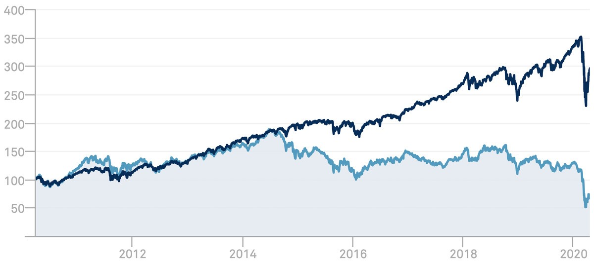 Figure 6: Oil prices have plummeted. Source: S&P Dow Jones Indices, https://us.spindices.com/indices/equity/dow-jones-us-oil-gas-index