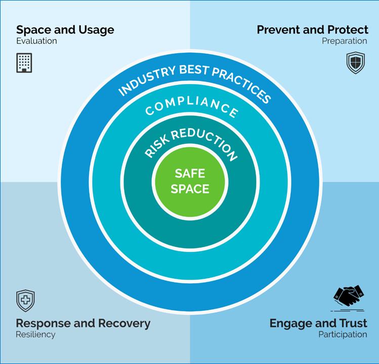 COVID-19 Safe Space Framework