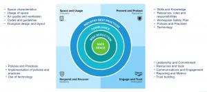 COVID-19 Safe Spaces Framework